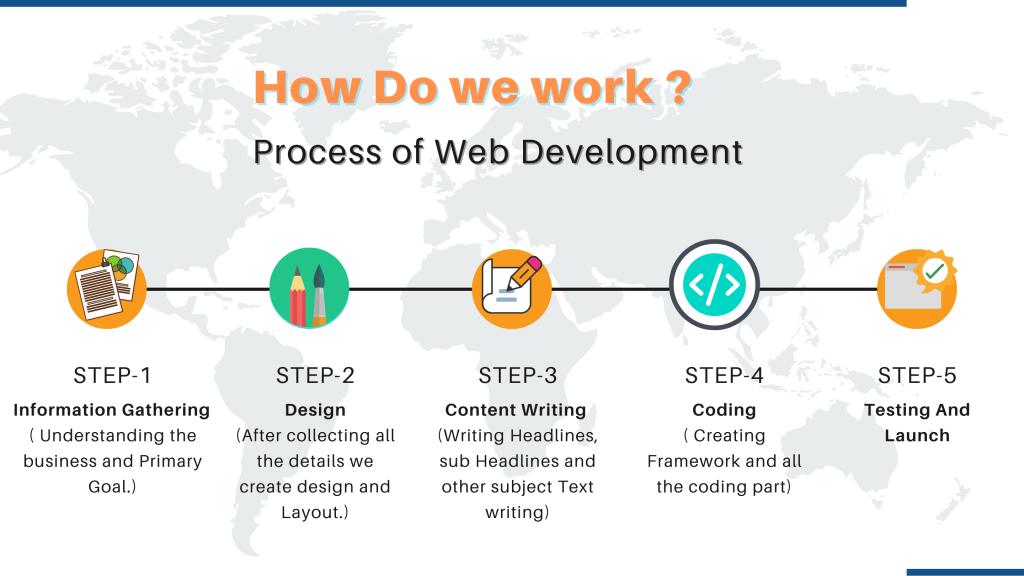 Explain the work process | Edigital Growth